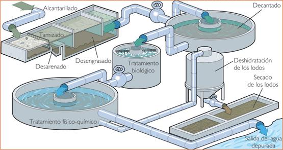 Tratamiento De Agua Residual Bosstech