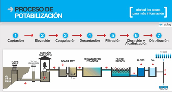 Proceso de potabilización del agua