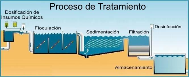 Proceso de tratamiento del agua