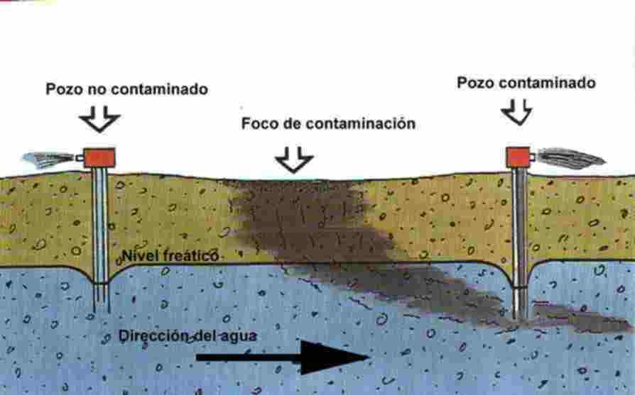 Contaminación Acuífera