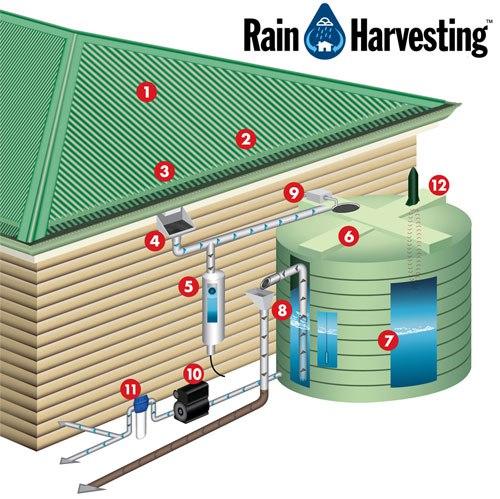 Sistema para el tratamiento de agua de lluvia