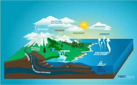 Distribución de recursos hidricos