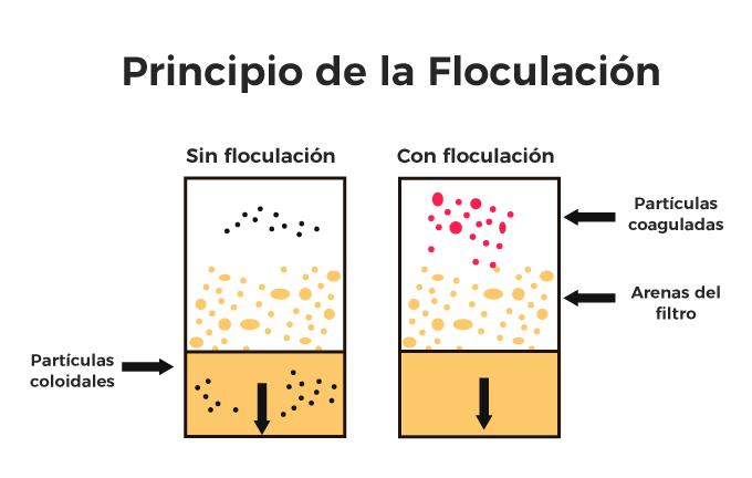 principio floculacion grafico bosstech