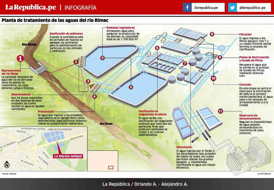 infografia planta tratamiento rimac bosstech