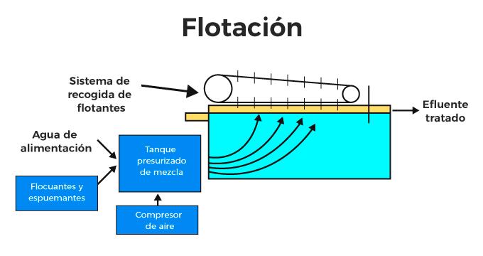 tratamiento primario flotacion funcion bosstech