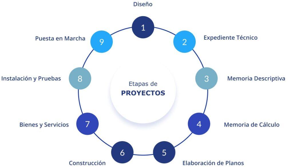 etapas servicios